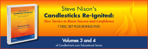 copy and get all the bonuses, contact paul@candlecharts.com for a